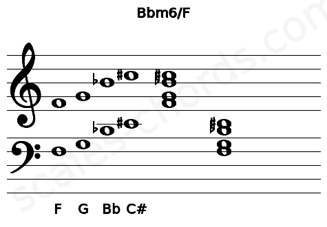 Musical staff for the Bbm6/F chord
