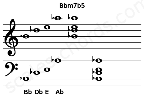 Musical staff for the Bbm7b5 chord