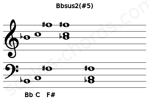 Musical staff for the Bbsus2(#5) chord
