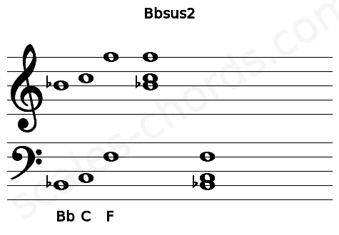 Musical staff for the Bbsus2 chord