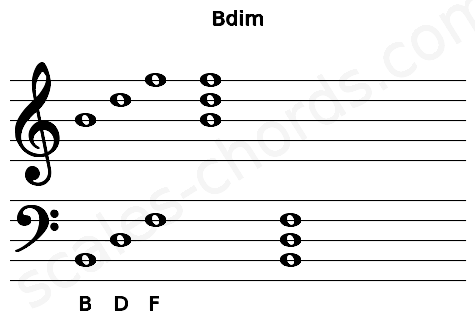 Musical staff for the Bdim chord