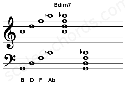 Musical staff for the Bdim7 chord