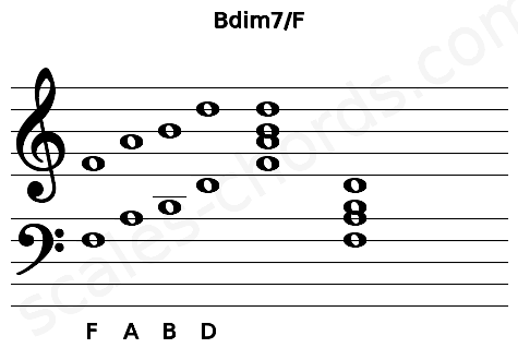 Musical staff for the Bdim7/F chord