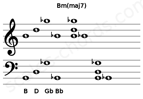 Musical staff for the Bm(maj7) chord