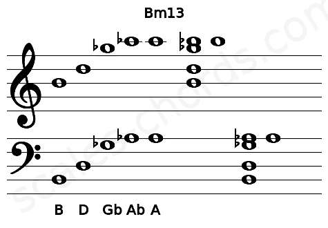 Musical staff for the Bm13 chord