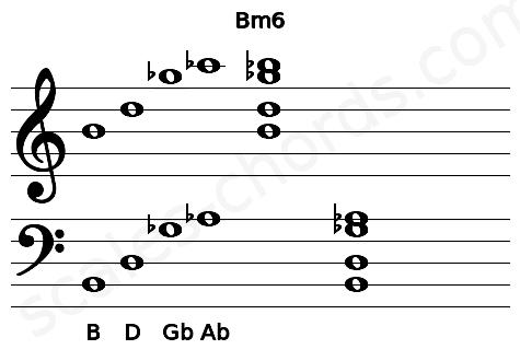 Musical staff for the Bm6 chord