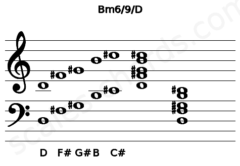 Musical staff for the Bm6/9/D chord