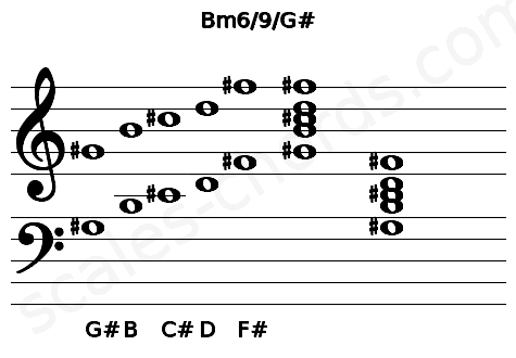 Musical staff for the Bm6/9/G# chord