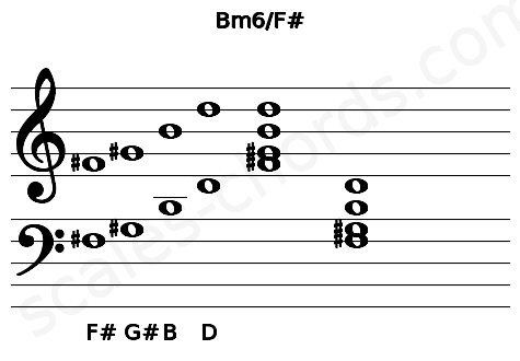 Musical staff for the Bm6/F# chord