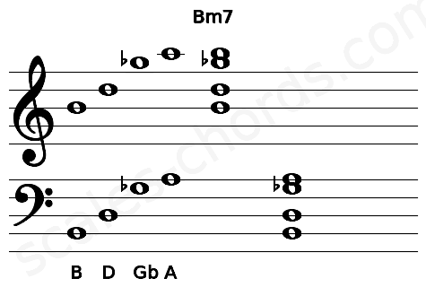Musical staff for the Bm7 chord