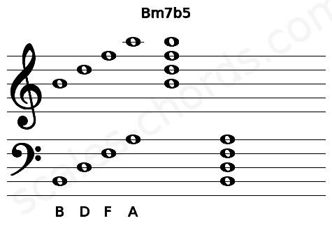 Musical staff for the Bm7b5 chord