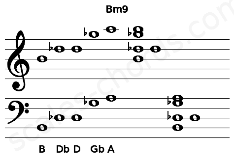 Musical staff for the Bm9 chord