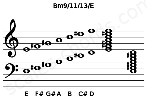 Musical staff for the Bm9/11/13/E chord