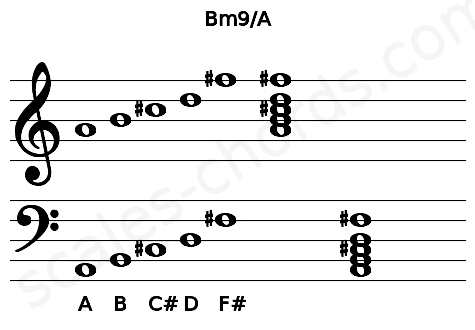 Musical staff for the Bm9/A chord