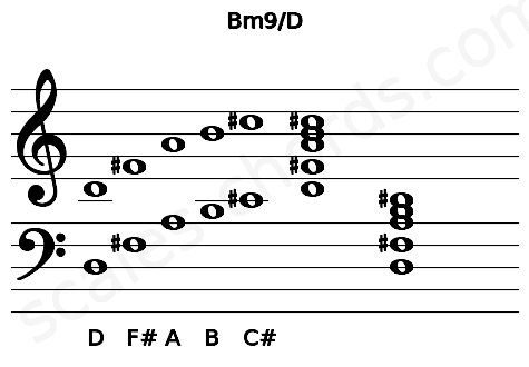 Musical staff for the Bm9/D chord