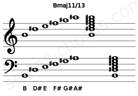 Musical staff for the Bmaj11/13 chord