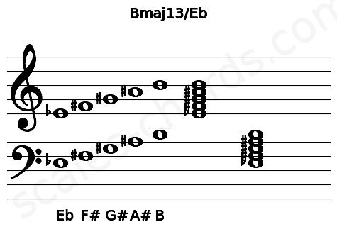 Musical staff for the Bmaj13/Eb chord