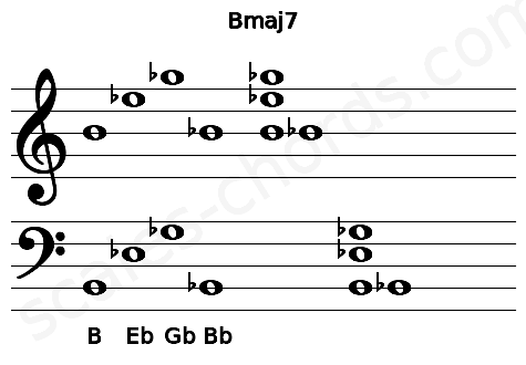 Musical staff for the Bmaj7 chord
