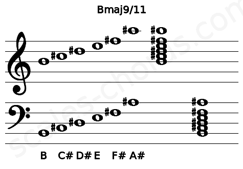 Musical staff for the Bmaj9/11 chord