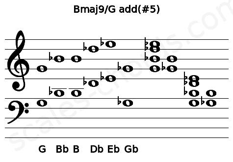 Musical staff for the Bmaj9/G add(#5) chord