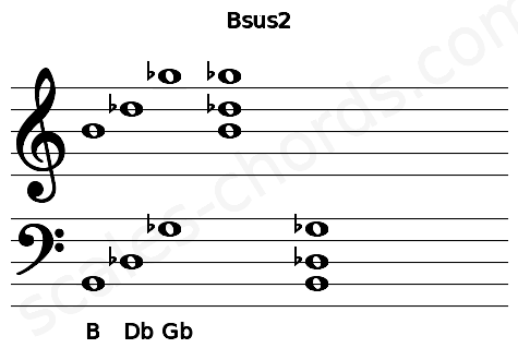Musical staff for the Bsus2 chord