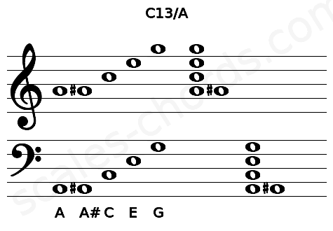 Musical staff for the C13/A chord