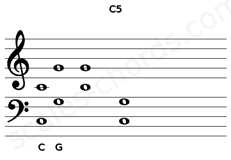 Musical staff for the C5 chord