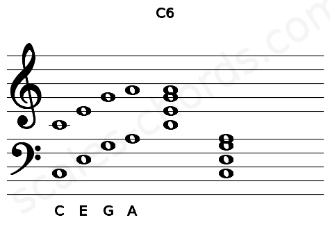 Musical staff for the C6 chord
