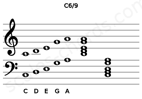 Musical staff for the C6/9 chord