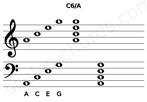 Musical staff for the C6/A chord