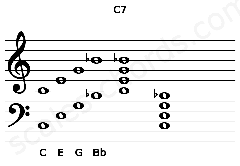 Musical staff for the C7 chord