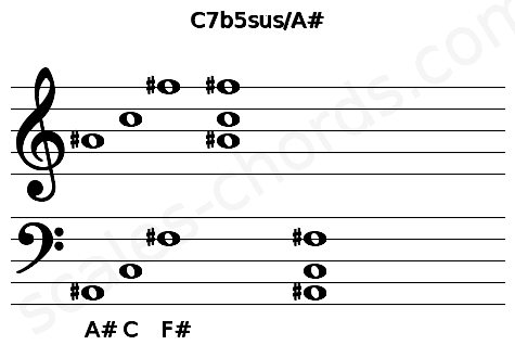 Musical staff for the C7b5sus/A# chord