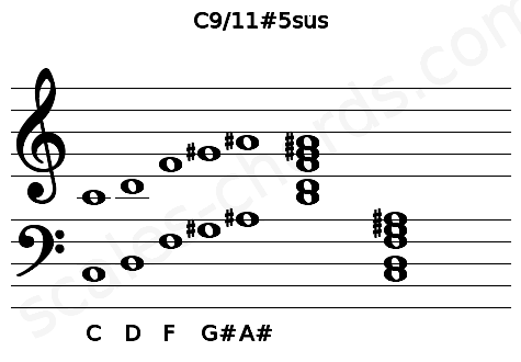 Musical staff for the C9/11#5sus chord