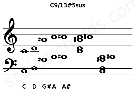 Musical staff for the C9/13#5sus chord