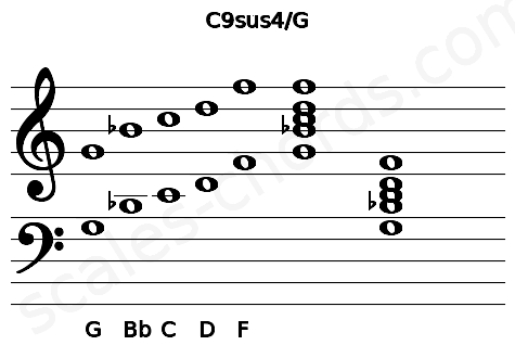 Musical staff for the C9sus4\G chord