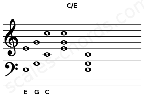 Musical staff for the C\E chord