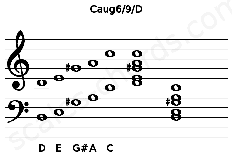 Musical staff for the Caug6/9/D chord