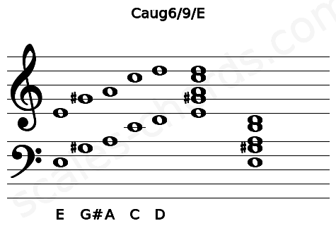 Musical staff for the Caug6/9/E chord
