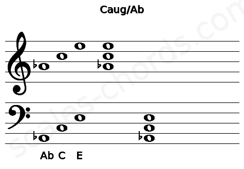 Musical staff for the Caug/Ab chord