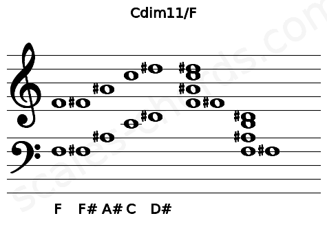 Musical staff for the Cdim11/F chord