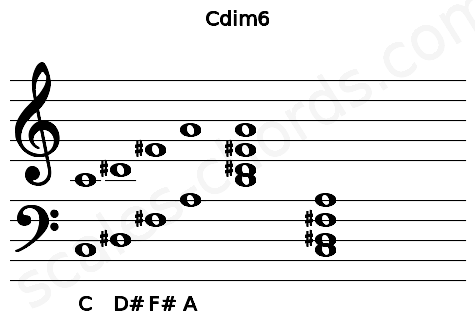 Musical staff for the Cdim6 chord