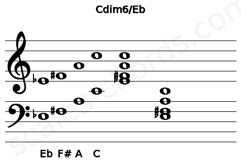 Musical staff for the Cdim6/Eb chord