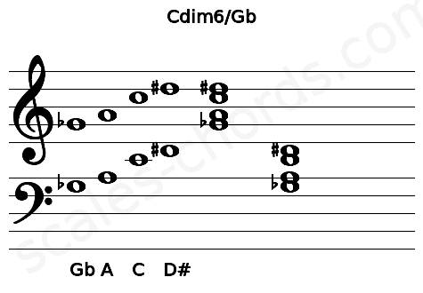 Musical staff for the Cdim6/Gb chord