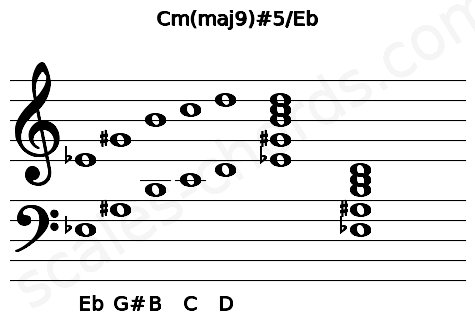 Musical staff for the Cm(maj9)#5/Eb chord