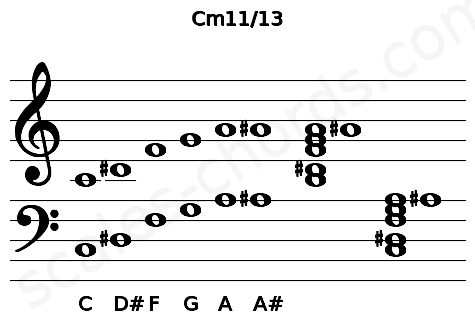 Musical staff for the Cm11/13 chord