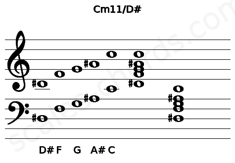 Musical staff for the Cm11/D# chord
