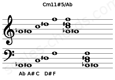 Musical staff for the Cm11#5/Ab chord
