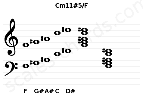 Musical staff for the Cm11#5/F chord