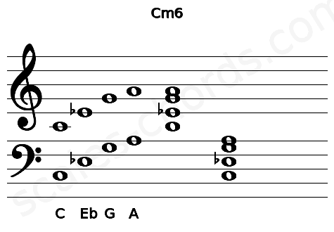Musical staff for the Cm6 chord
