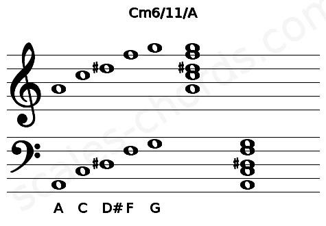Musical staff for the Cm6/11/A chord